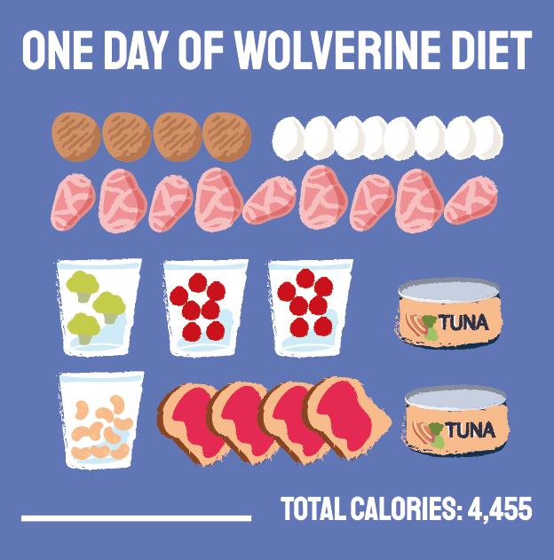 Hugh Jackman's wolverine diet
