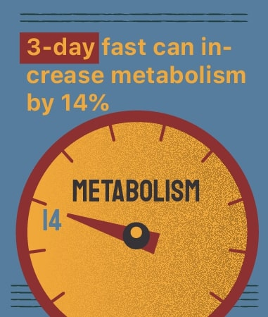 intermittent fasting effect on metabolism