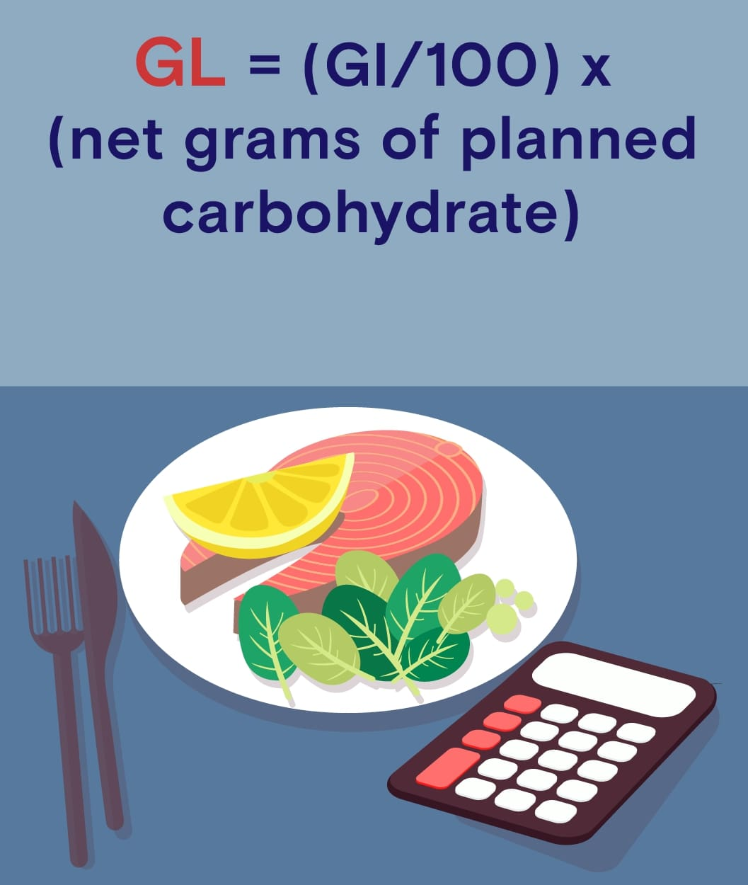 Glycemic Load (GL) = (GI/100) x (net grams of planned carbohydrate)