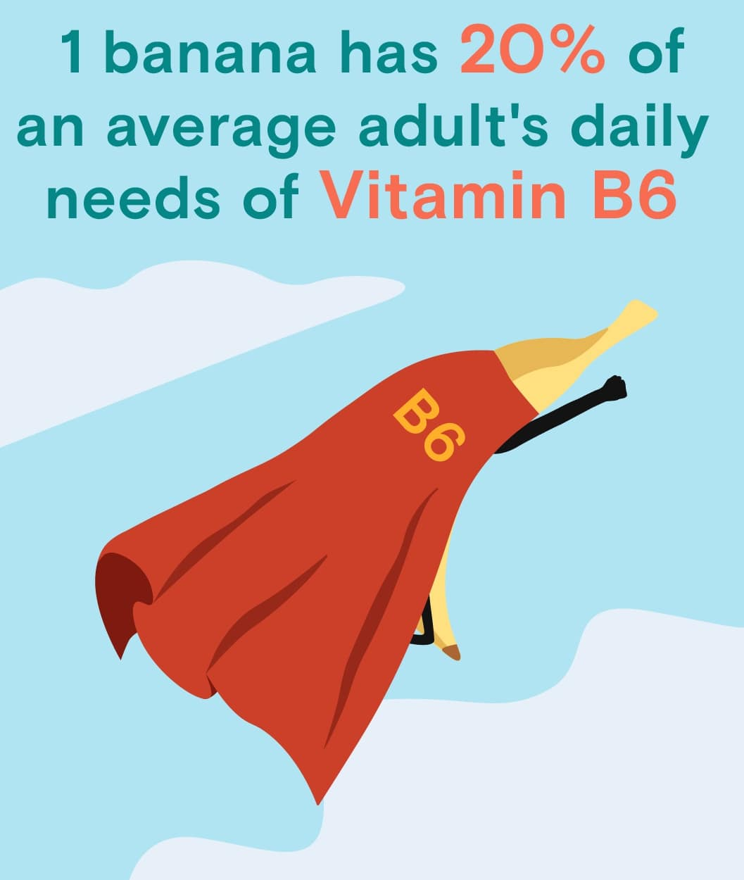 One banana has 20% of an average adult's daily needs of Vitamin B6