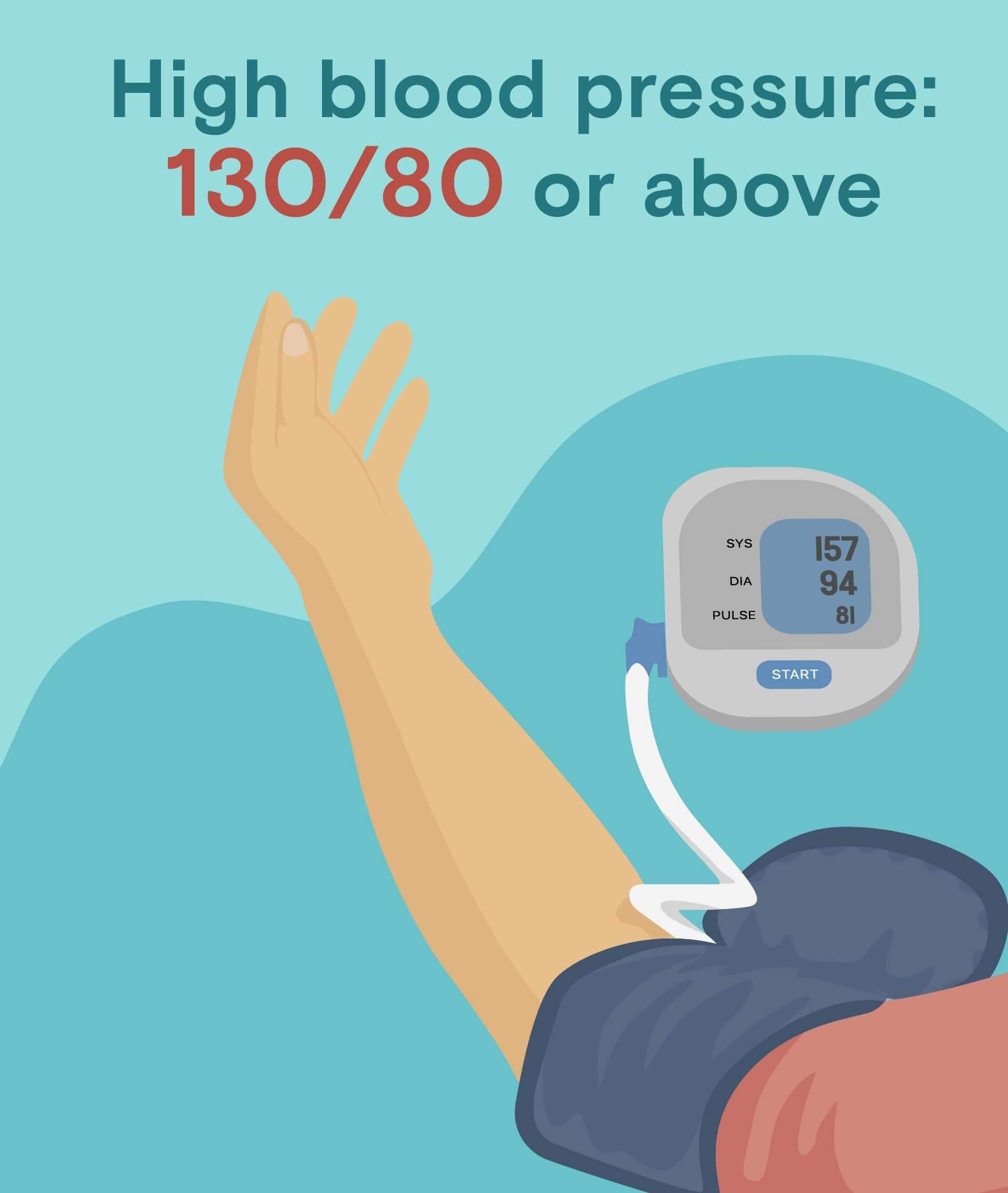 intermittent fasting can lower high blood pressure (130/80)